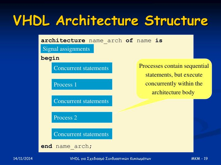 VHDL Architecture Structure