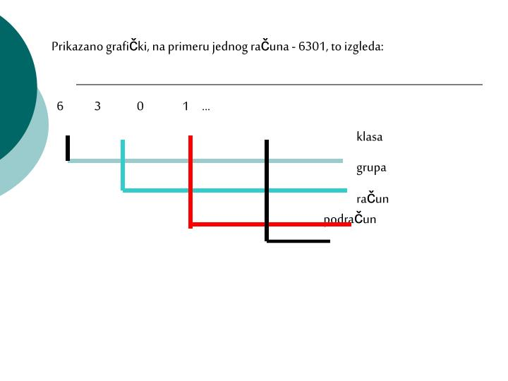 Prikazano grafi