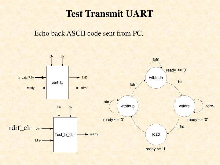 Test Transmit UART