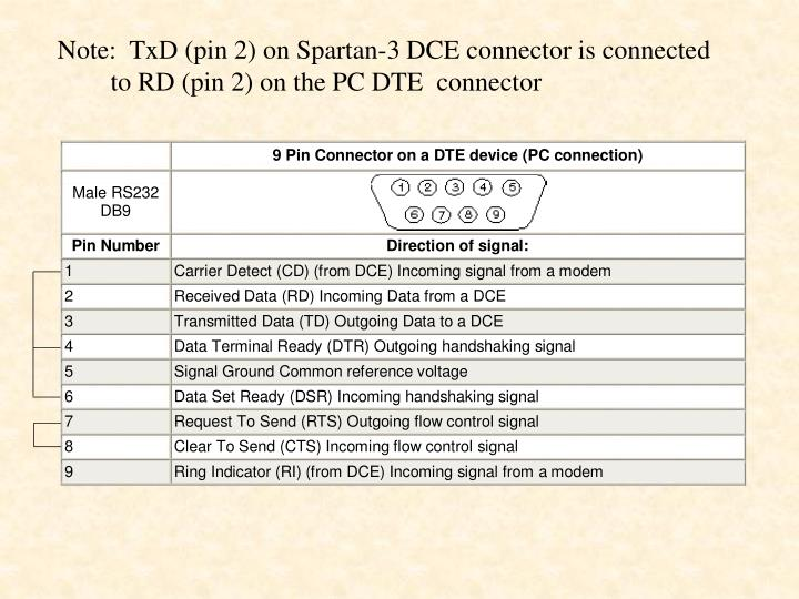 Note:  TxD (pin 2) on Spartan-3 DCE connector is connected