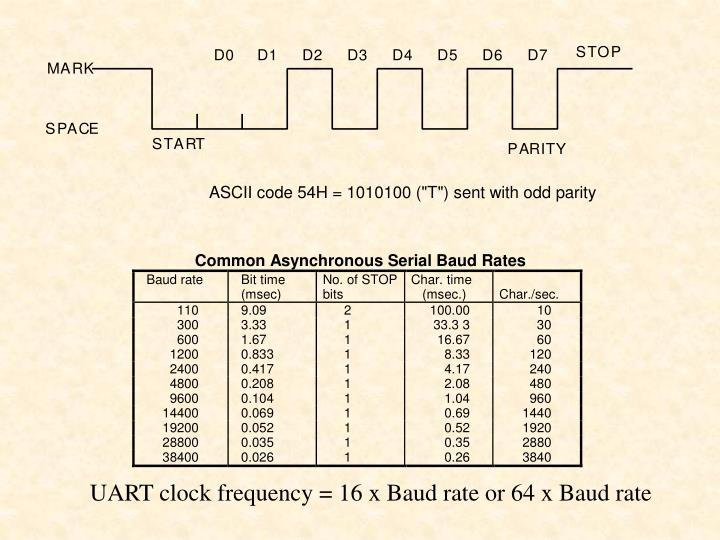 UART clock frequency = 16 x Baud rate or 64 x Baud rate