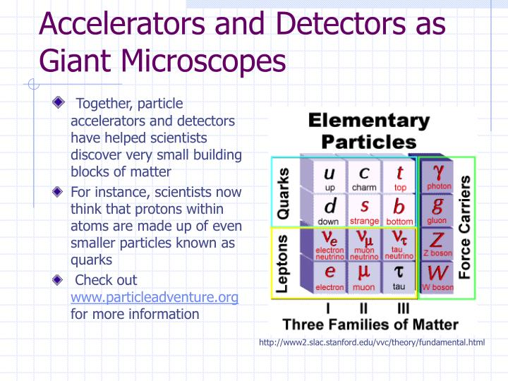 Accelerators and Detectors as Giant Microscopes