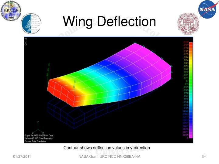Wing Deflection
