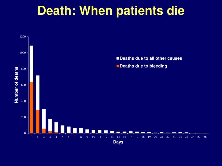 Death: When patients die