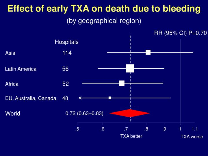 Effect of early TXA on death due to bleeding