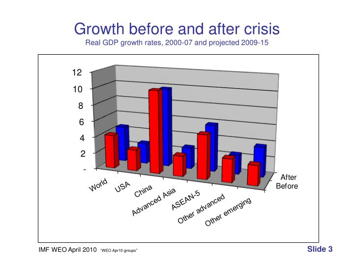 Growth before and after crisis real gdp growth rates 2000 07 and projected 2009 15
