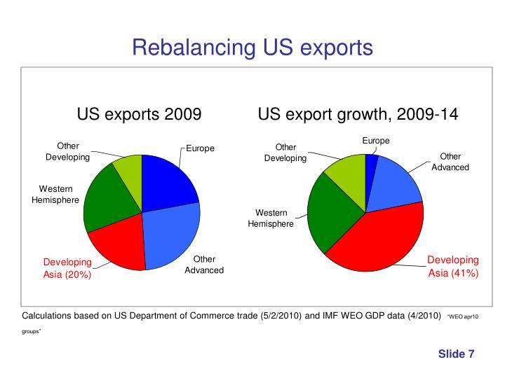 Rebalancing US exports