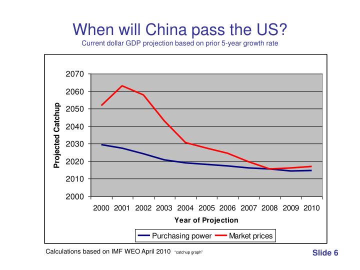 When will China pass the US?