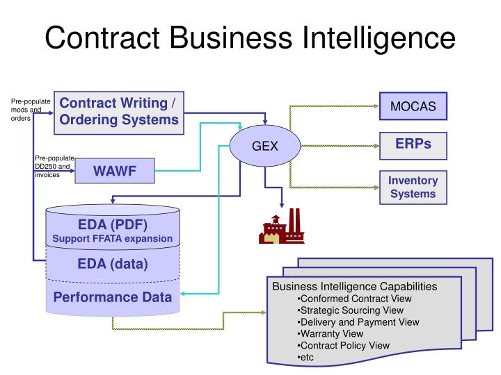 Contract Business Intelligence