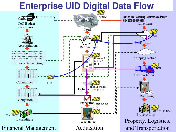 Enterprise uid digital data flow