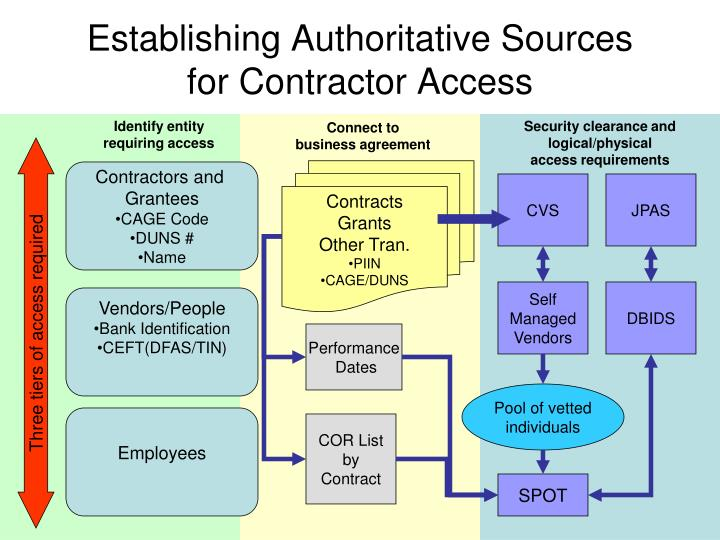 Establishing Authoritative Sources for Contractor Access
