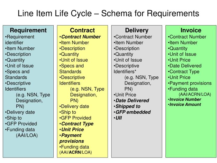 Line Item Life Cycle – Schema for Requirements