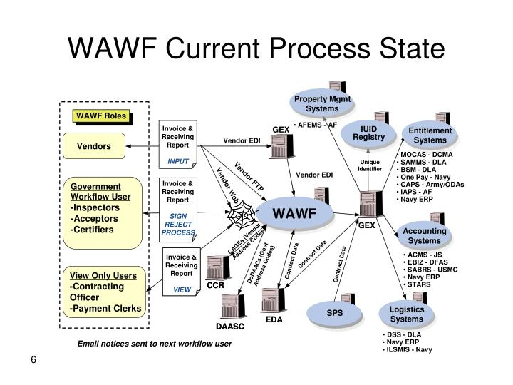 WAWF Current Process State