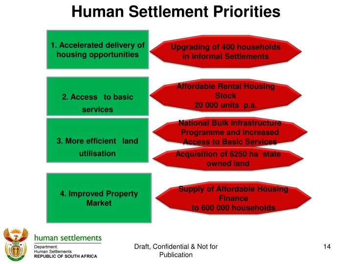 Human Settlement Priorities