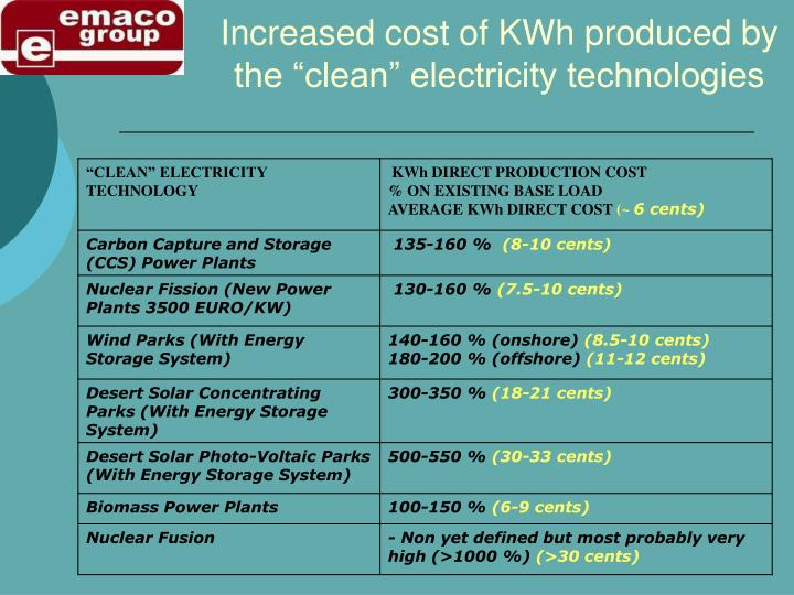 """Increased cost of KWh produced by the """"clean"""" electricity technologies"""