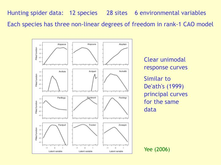 Hunting spider data:   12 species     28 sites    6 environmental variables