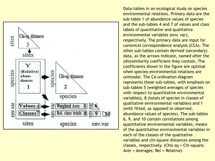 Data-tables in an ecological study on species environmental relations. Primary data are the sub-table 1 of abundance values of species and the sub-tables 4 and 7 of values and class labels of quantitative and qualitative environmental variables (env. var), respectively. The primary data are input for canonical correspondence analysis (CCA). The other sub-tables contain derived (secondary) data, as the arrows indicate, named after the (dis)similarity coefficient they contain. The coefficients shown in the figure are optimal when species-environmental relations are unimodal. The CA ordination diagram represents these sub-tables, with emphasis on sub-tables 5 (weighted averages of species with respect to quantitative environmental variables), 8 (totals of species in classes of qualitative environmental variables) and 1 (with fitted, as opposed to observed, abundance values of species).