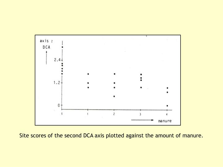 Site scores of the second DCA axis plotted against the amount of manure.