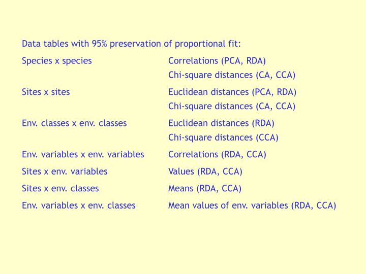 Data tables with 95% preservation of proportional fit: