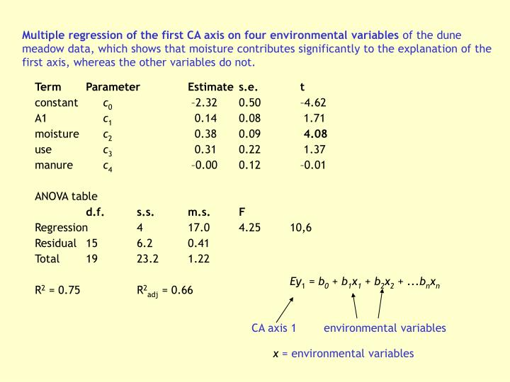 Multiple regression of the first CA axis on four environmental variables