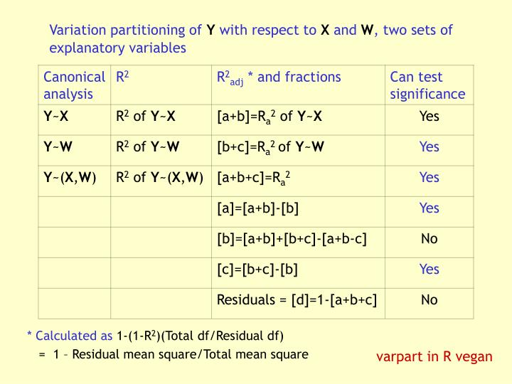 Variation partitioning of
