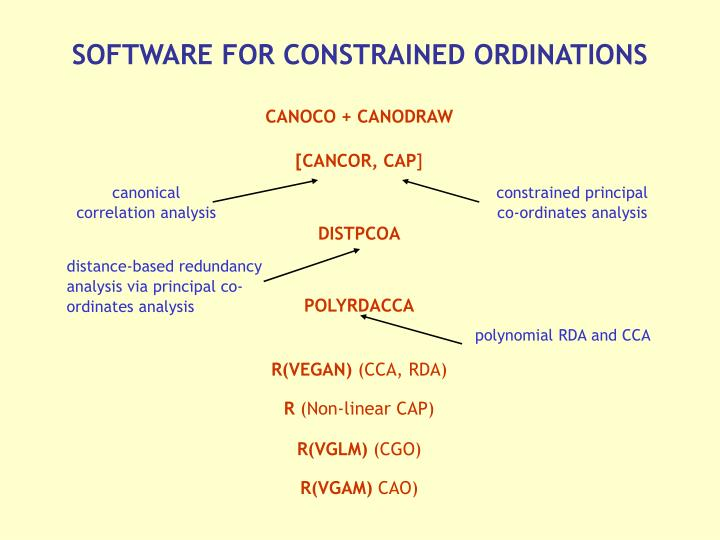 SOFTWARE FOR CONSTRAINED ORDINATIONS