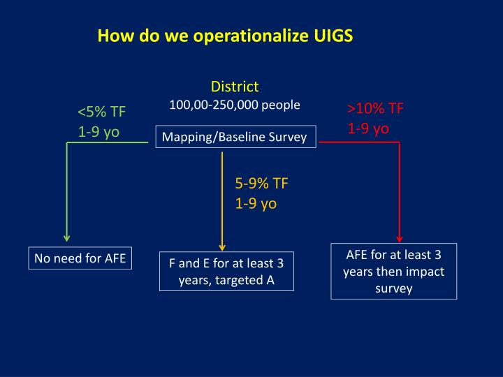 How do we operationalize