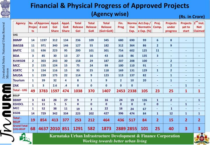 Financial & Physical Progress of Approved Projects