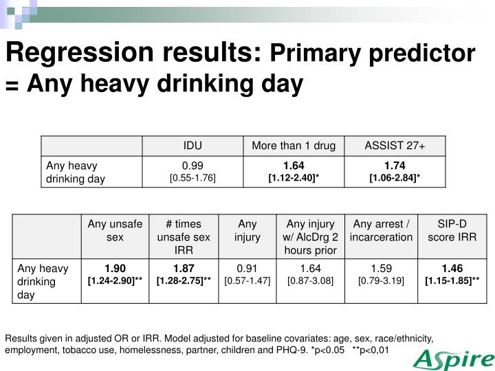Regression results: