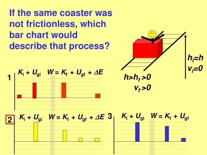 If the same coaster was not frictionless, which bar chart would describe that process?