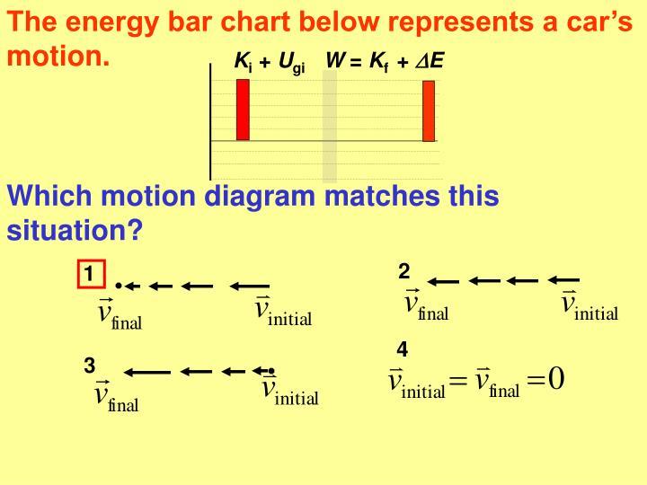 The energy bar chart below represents a car's motion.