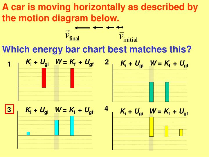 A car is moving horizontally as described by the motion diagram below.