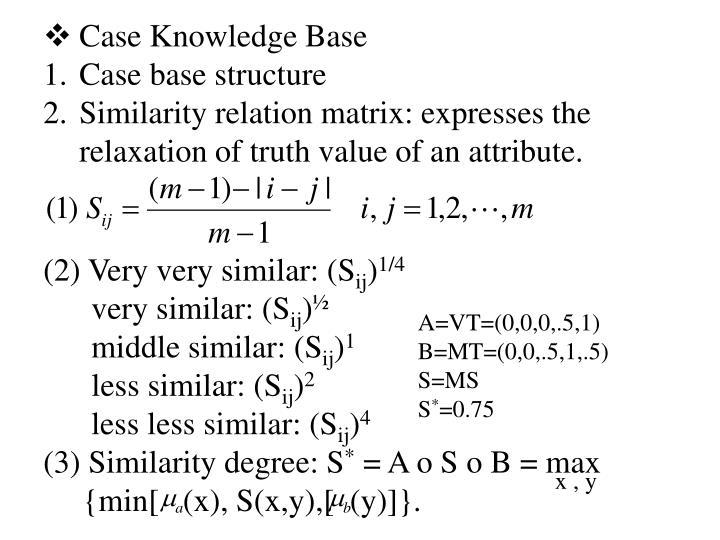Case Knowledge Base