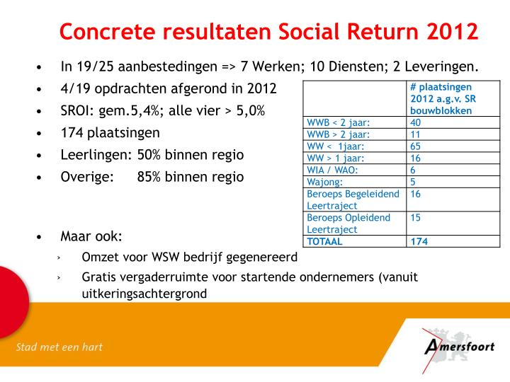 Concrete resultaten Social Return 2012
