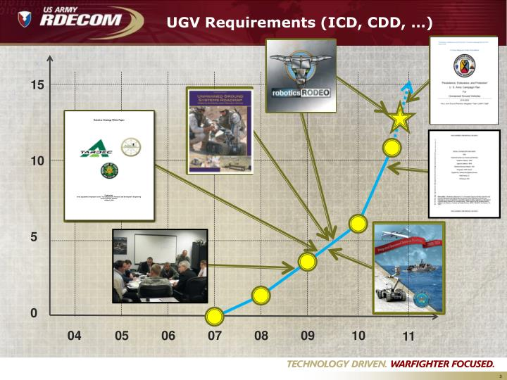UGV Requirements (ICD, CDD, …)