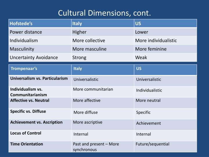 Cultural Dimensions, cont.