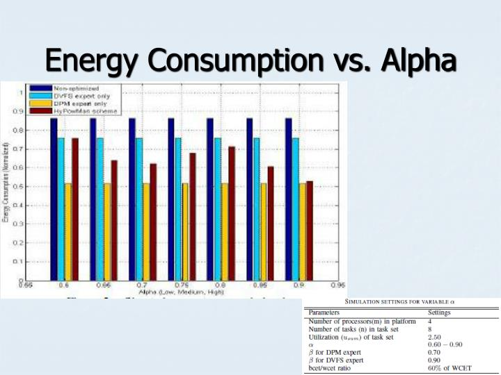 Energy Consumption vs. Alpha