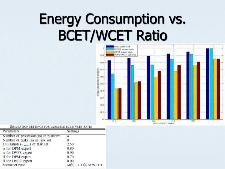 Energy Consumption vs. BCET/WCET Ratio