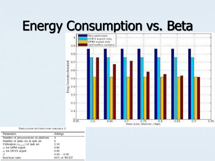 Energy Consumption vs. Beta