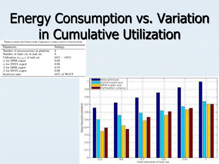 Energy Consumption vs. Variation in Cumulative Utilization