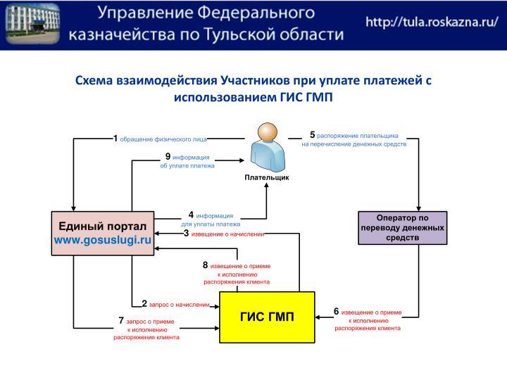 Схема взаимодействия Участников при уплате платежей с использованием ГИС ГМП
