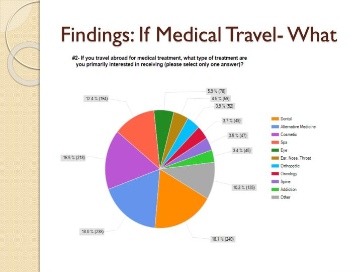 Findings: If Medical Travel- What