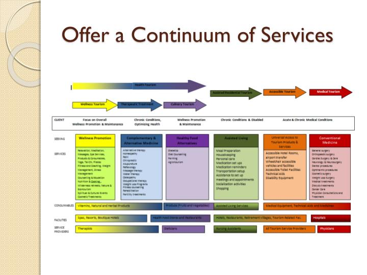 Offer a Continuum of Services