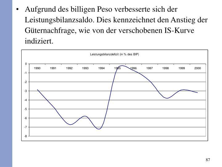 Aufgrund des billigen Peso verbesserte sich der Leistungsbilanzsaldo. Dies kennzeichnet den Anstieg der Gternachfrage, wie von der verschobenen IS-Kurve indiziert.