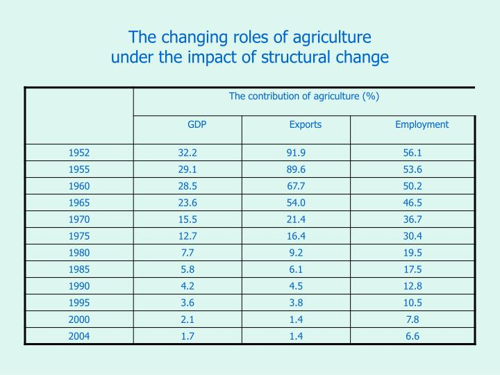 The changing roles of agriculture