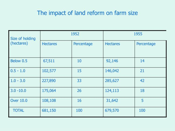 The impact of land reform on farm size