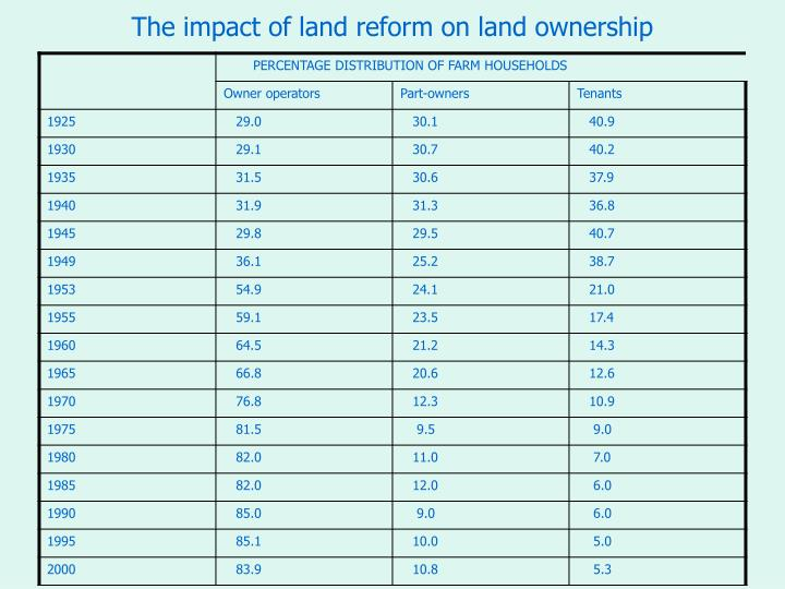 The impact of land reform on land ownership