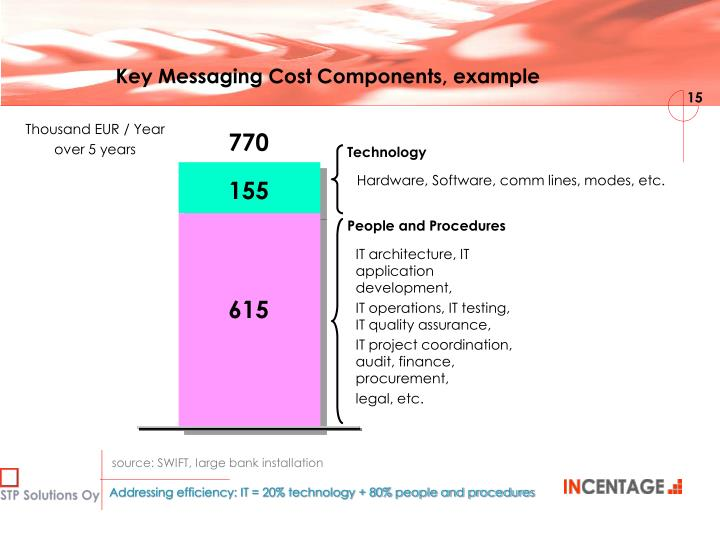 Key Messaging Cost Components, example
