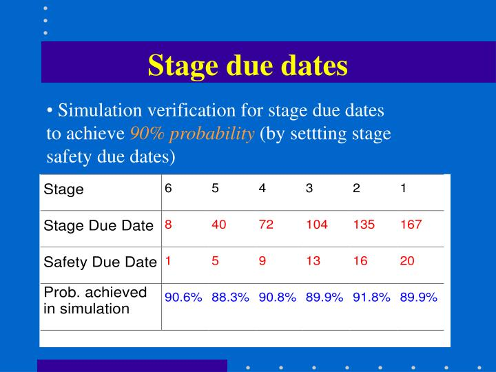 Stage due dates