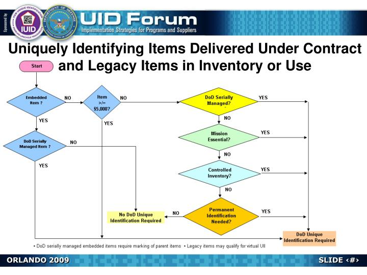Uniquely Identifying Items Delivered Under Contract and Legacy Items in Inventory or Use
